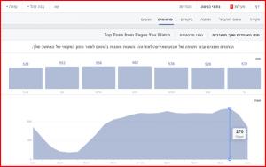 הליוויתן של פייסבוק