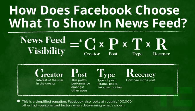 איך פייסבוק בוחר מה להראות לנו בפיד?